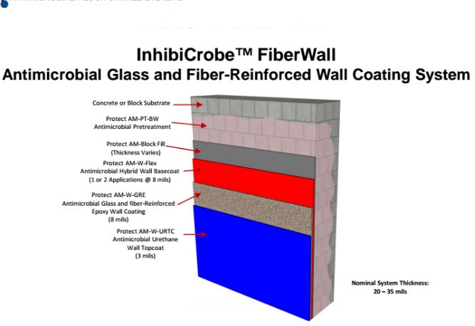 Inhibicrobe Antimicrobial Floor Systems By Protective Industrial Polymers