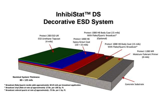 Inhibistat Esd Flooring Systems