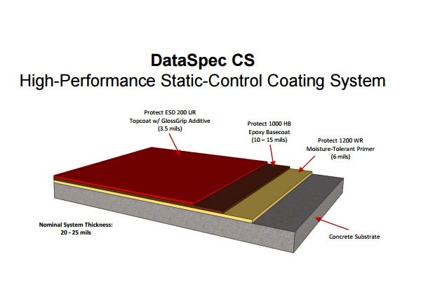 DataSpec - An ESD Control Flooring System