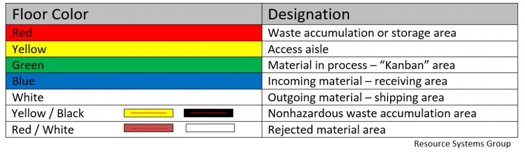 floor-color-marking-system