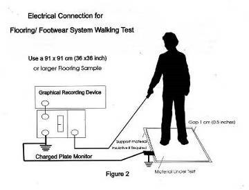 What ESD Floor Test Method Matters Most - Esd flooring definition