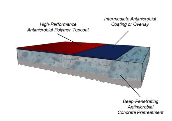 inhibicrobe-process