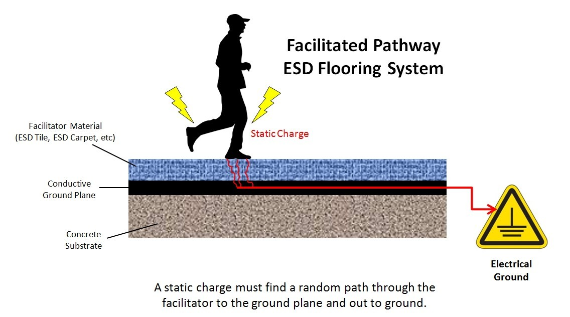 Anti Static Floor Grounding Ribbon : How does an esd floor take a static charge to ground