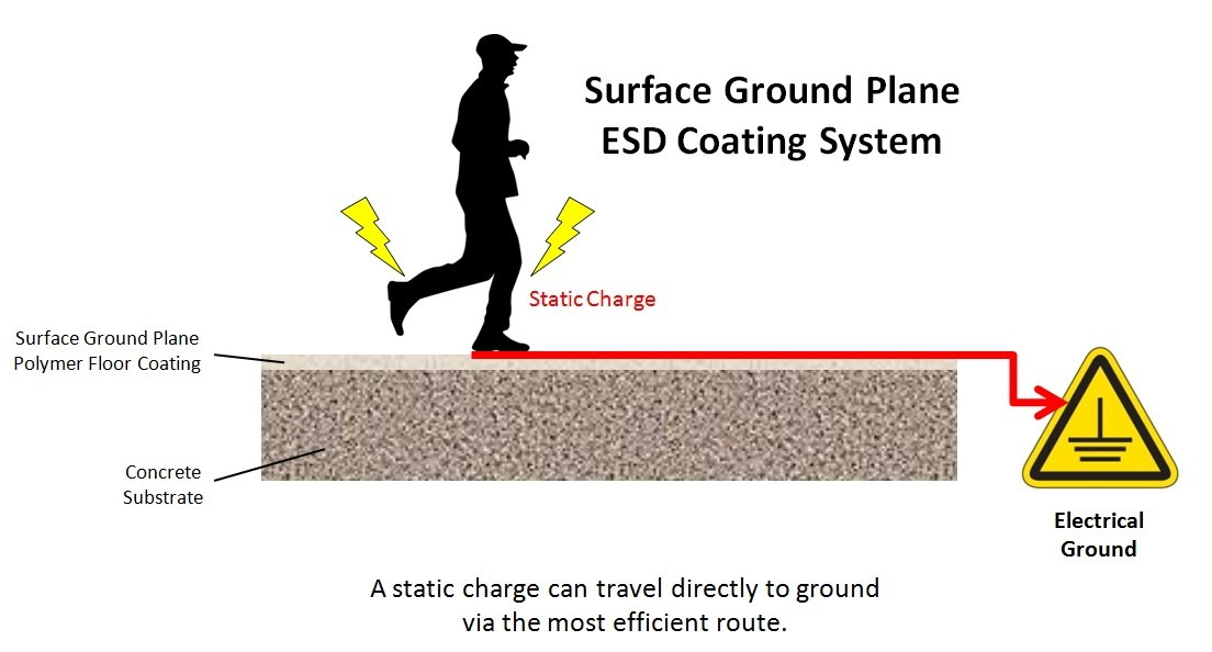 Static Floor Systems : Esd floor coatings exhibit performance and attractiveness