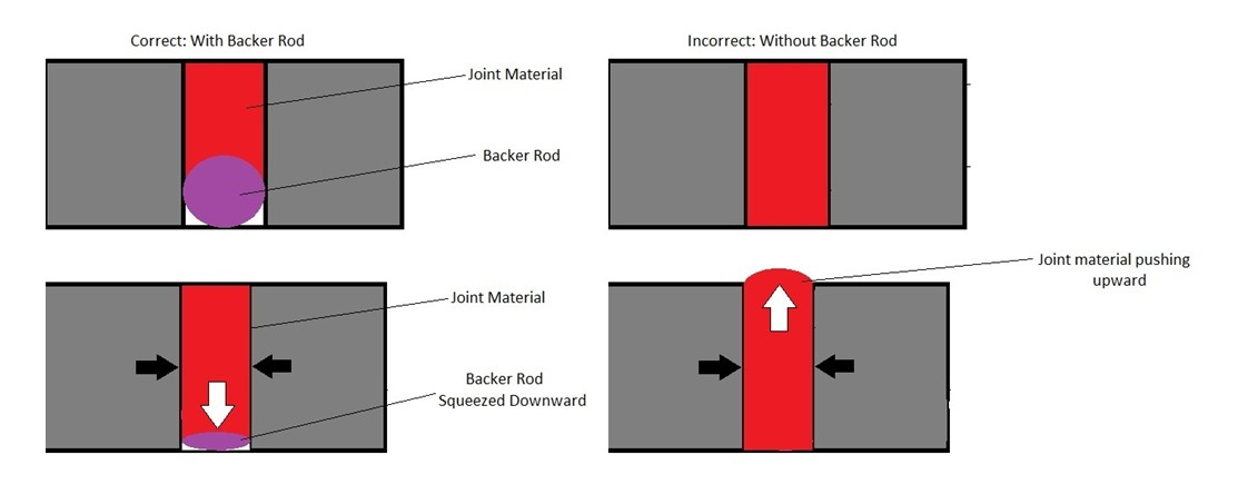 Filling Joints for Polymer Floors