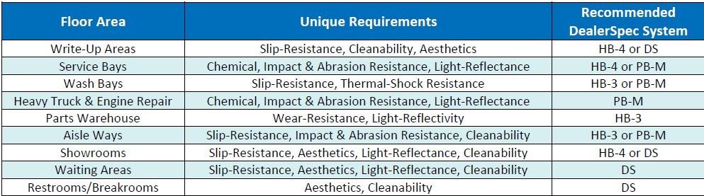 automotive floor requirements