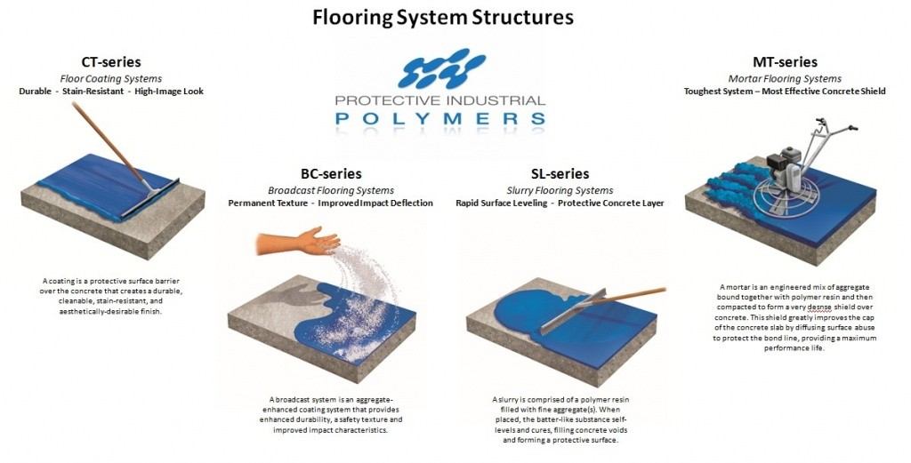 industrial flooring system structures